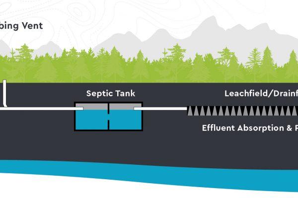 Teton County Septic System Regulations